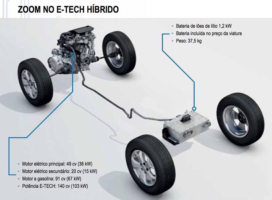 Grupo Renault acelera a estratégia de eletrificação com três inovadoras propostas híbridas 1