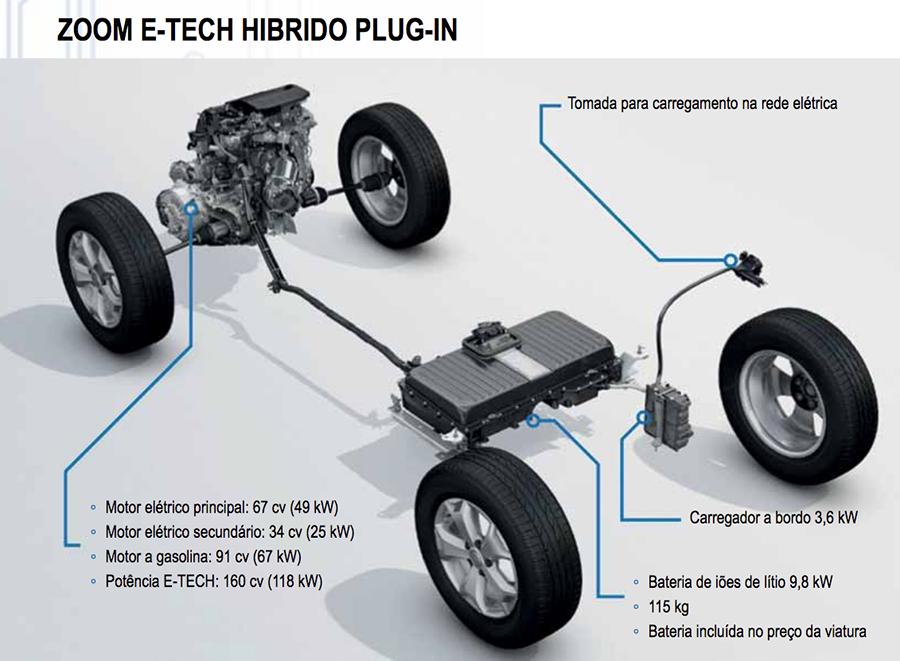 Grupo Renault acelera a estratégia de eletrificação com três inovadoras propostas híbridas 2